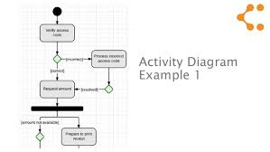 uml   activity diagram tutorial   activity diagram example