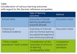 bibb the role of formal non formal and informal learning consideration of various learning outcomes regard to the german reference occupation
