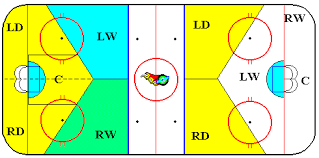 hockey positioning primer  defensive zone basics for wingers    often  you    ll see