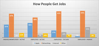this chart shows how important networking is to finding a job this chart shows how important networking is to finding a job