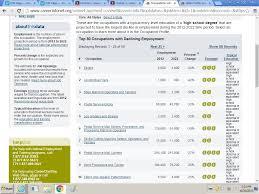module part a career assessment and research i teach job skills declining
