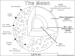 Small Picture Moon PrintoutColoring Page EnchantedLearningcom