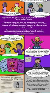having trouble explaining oppression this comic can do it for you prejudice discrimination oppression2 prejudice discrimination oppression3