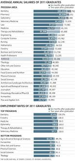 the degrees that practically guarantee a job and a big salary report typo error