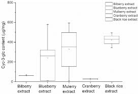 Authentication of the <b>Bilberry Extracts</b> by an HPLC Fingerprint ...