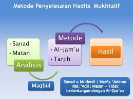Image result for hadis mukhtalif