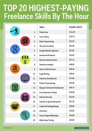 high paying jobs you can do from home business insider highest paid lance skills graphic