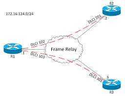 frame relay network diagram photo album   diagramseigrp over nbma networks