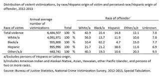 New DOJ Statistics on Race and Violent Crime - American ...