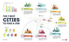 slowing down to speed up visual ly top 7 best cities to a job infographic