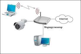 Руководство по подключению IP-<b>камер BEWARD</b> BD3570RC(V ...