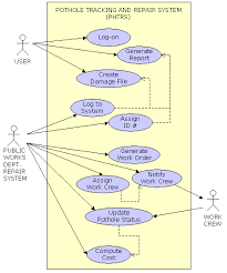 cmsi course documentation  assignmentshere is one example of the use case diagram