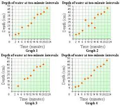 definition and examples of scatter plot   define scatter plot    example on scatter plot