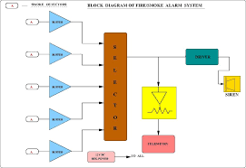 fire alarm system block diagram pdf   fire alarm systems wiring    block diagram moresave image