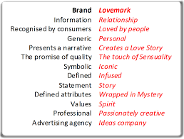 emotive brand experiences create action liberty co communications brands vs lovemarks