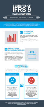 benefits of ifrs hedge accounting infographic benefits of ifrs9