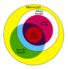 triangle    kids encyclopedia   children    s homework help   kids    art a venn diagram represents the sets and subsets of different types of triangles