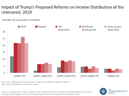 presidential candidate donald trumps health care reform proposals powerpoint