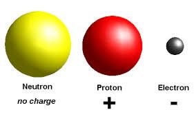 Resultado de imagem para protons