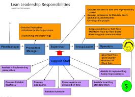 leader standard work paulyandell lean leadership responsibilities