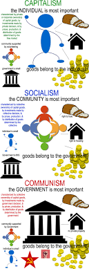 understanding the differences between capitalism socialism understanding the differences between capitalism socialism communism don t