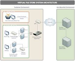 can we outsource the preservation of digital bits    disruptive    architecture diagram for iron mountain    s virtual file store service  showing the placement of the virtual