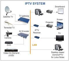 iptv network diagram  cabinet standard depth   end massiptv network diagram