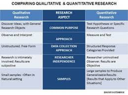 This chart gives a very good description of the differences between qualitative and quantitative research