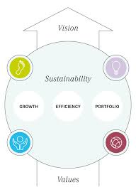 goals symrise ag our economic ambitions are therefore shaped by goals and measures along the four pillars of our sustainability agenda in line our integrated corporate