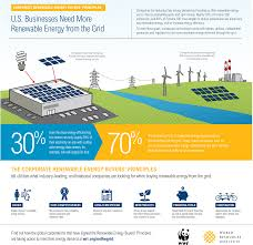infographic u s businesses need more renewable energy from the infographic u s businesses need more renewable energy from the grid world resources institute