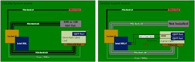 dell emc adds omni path support to poweredge c6320p dell emc c6230p diagram