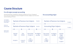 bachelor of business jcu singapore bachelor of business course structure