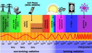 الموجات الكهرومغناطيسية والطيف المرئي