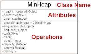 unified modeling language  uml    ece   electrical and    a uml class diagram of the minheap class  attributes