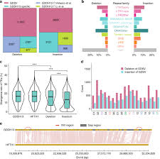 A <b>high</b>-<b>quality apple</b> genome assembly reveals the association of a ...