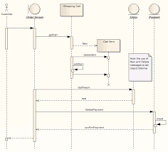 sequence diagram  ea user guide example of a sequence diagram