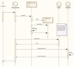 sequence diagram  ea user guide example of a sequence diagram