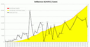 news graph showing a h1n1 swine flu cases through 2009 jun 11