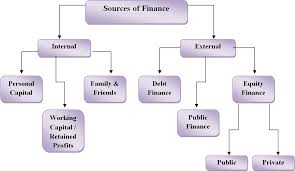 analysis of sources of finance for the investment finance essay