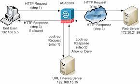 pix asa url filtering configuration example   cisconetwork diagram
