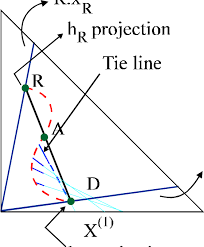 <b>Triangular projection</b> of the enthalpy-composition diagram for a ...