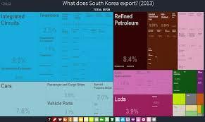 economia republicii coreea si relatiile comerciale cu r ia in exporturi coreea produse