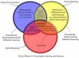 file homograph homophone venn diagram png   wikimedia commonsfile homograph homophone venn diagram png