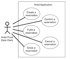 verifying use cases  data flow diagrams  entity relationship    use case diagram for hotel application