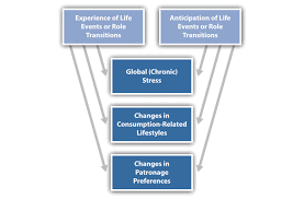 consumer behavior today flatworld figure 4 3 how major life events affect changes in patronage preferences