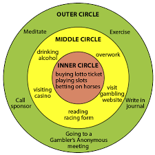 three circles   wikiwandwhen creating the three circles diagram  the addict draws three concentric circles  one inside the other  like a bull    s eye