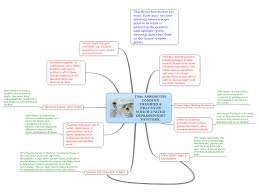 how to plan an art history essay  mind map
