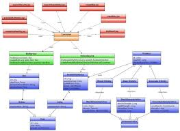 tutorial design of software architecture for the java architect examtutorial design of software architecture for the java architect exam c  classdiagram
