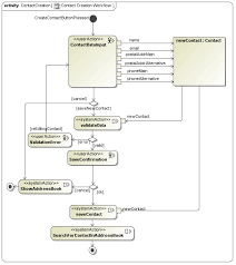 uwe   tutorial   process modelcongratulations      this is the end of this uwe tutorial  because you need only standard uml to express what happens in these three process flow diagrams