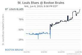 St. Louis Blues at Boston Bruins Odds - NHL - June 6, 2019